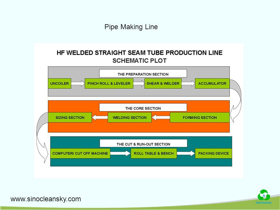 www.sinocleansky.com Pipe Making Line