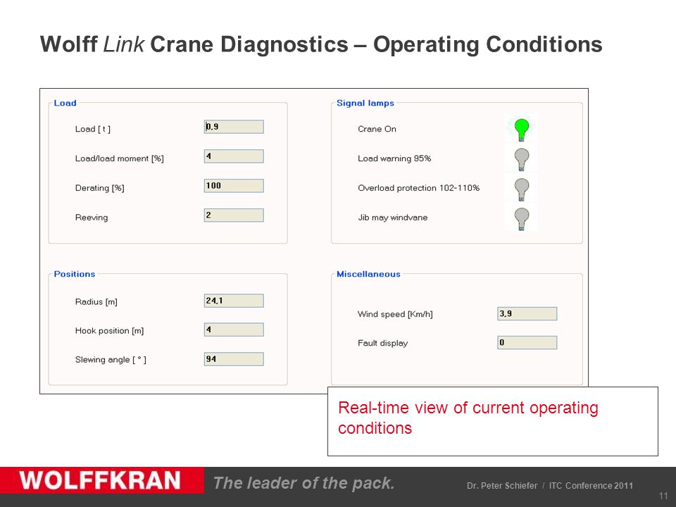 The leader of the pack. Wolff Link Crane Diagnostics – Operating Conditions 11 Real-time view of current operating conditions Dr. Peter Schiefer / ITC