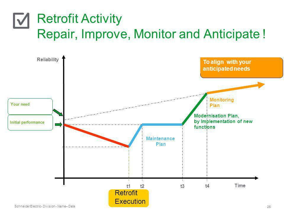 Schneider Electric 25 - Division - Name– Date Retrofit Activity Repair, Improve, Monitor and Anticipate ! t2 Reliability Time t1 Initial performance T