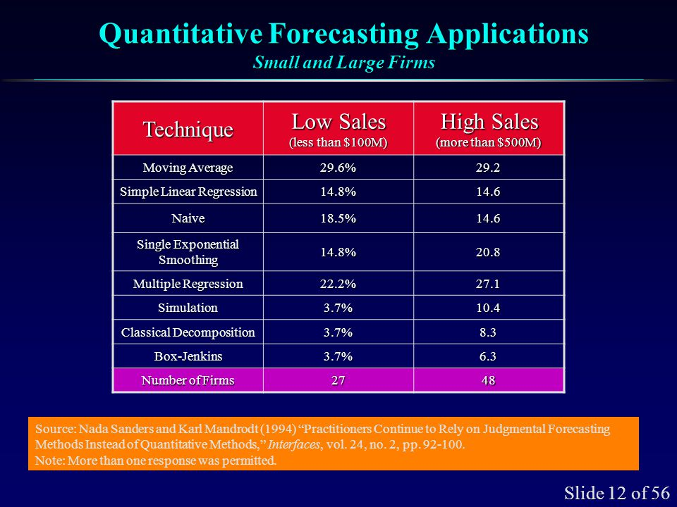 Slide 12 of 56 Quantitative Forecasting Applications Small and Large Firms Technique Low Sales (less than $100M) High Sales (more than $500M) Moving A
