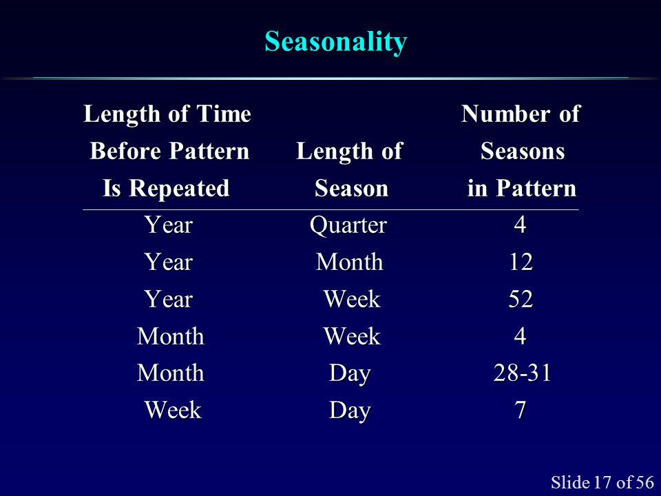 Slide 17 of 56 SeasonalitySeasonality Length of Time Number of Length of Time Number of Before Pattern Length of Seasons Before Pattern Length of Seas