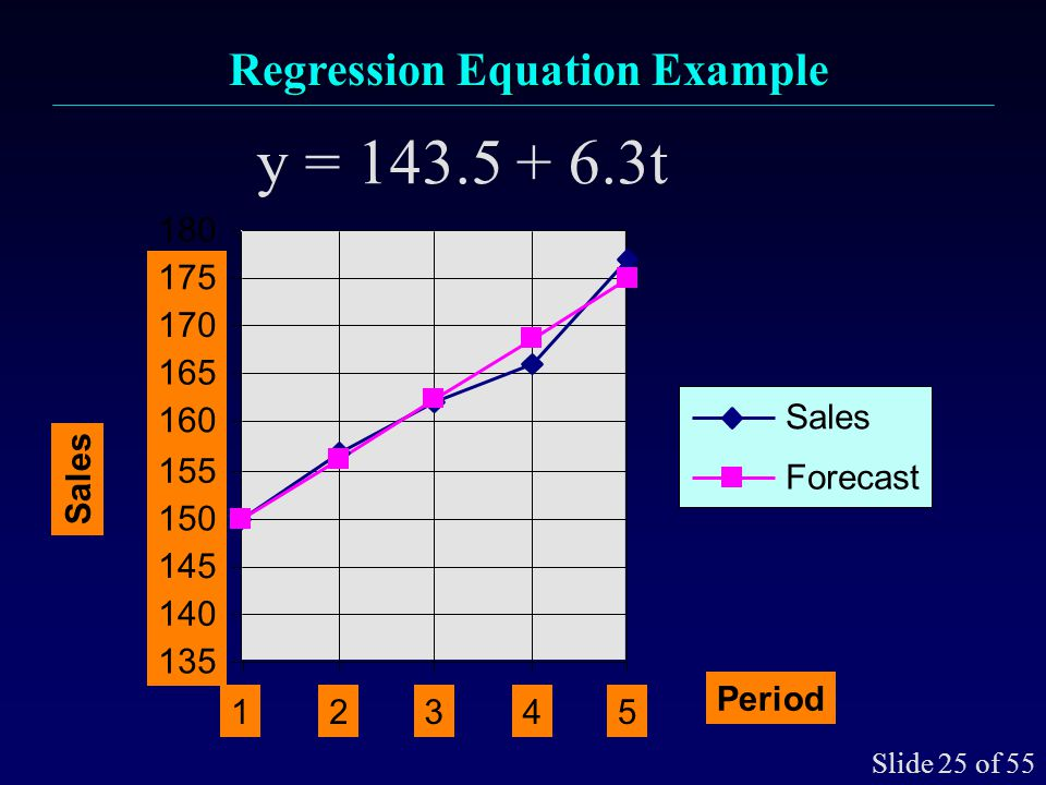 y = 143.5 + 6.3t 135 140 145 150 155 160 165 170 175 180 12345 Period Sales Forecast Regression Equation Example Slide 25 of 55