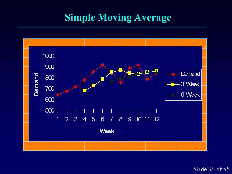 Simple Moving Average Slide 36 of 55