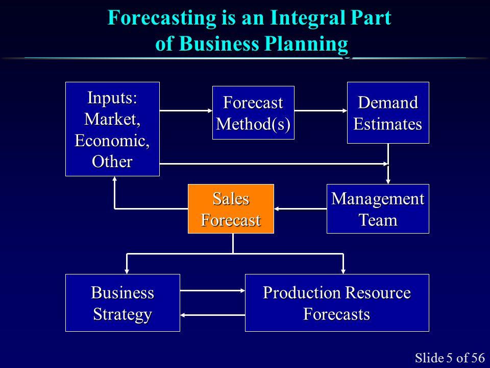 Slide 5 of 56 Forecasting is an Integral Part of Business Planning ForecastMethod(s) DemandEstimates SalesForecastManagementTeam Inputs:Market,Economi