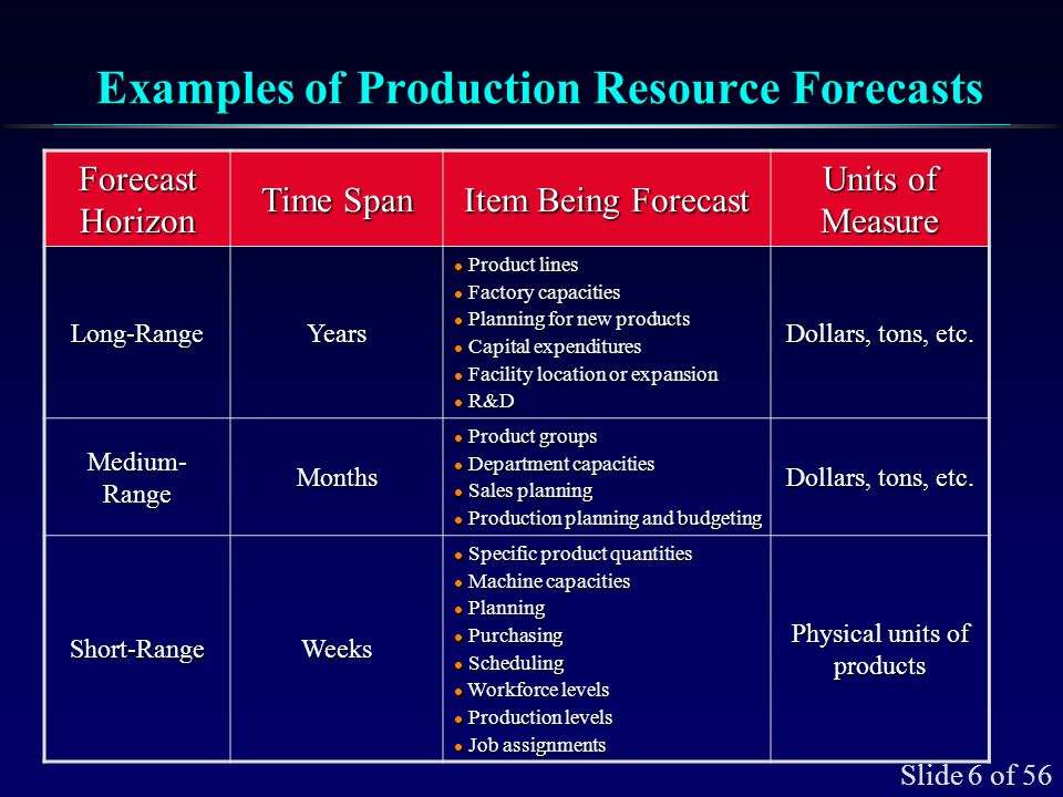 Slide 6 of 56 Examples of Production Resource Forecasts Forecast Horizon Time Span Item Being Forecast Units of Measure Long-RangeYears l Product line