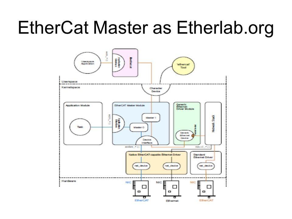 EtherCat Master as Etherlab.org