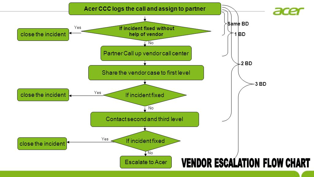 Partner Call up vendor call center Share the vendor case to first level If incident fixed Yes No close the incident Contact second and third level If incident fixed close the incident Acer CCC logs the call and assign to partner If incident fixed without help of vendor close the incident Yes No Yes No Escalate to Acer Same BD 1 BD 2 BD 3 BD