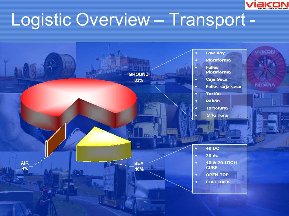 Logistic Overview – Transport - Low Boy Plataforma Fulles Plataforma Caja Seca Fulles caja seca Tortón Rabón Tortoneta 3 ½ Tons 40 DC 20 dc 40 & 20 HIGH CUBE OPEN TOP FLAT RACK