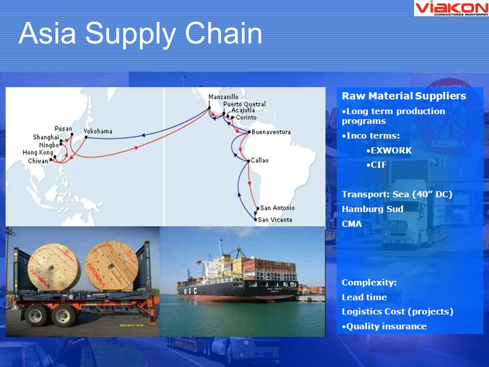 Asia Supply Chain Raw Material Suppliers Long term production programs Inco terms: EXWORK CIF Transport: Sea (40 DC) Hamburg Sud CMA Complexity: Lead time Logistics Cost (projects) Quality insurance