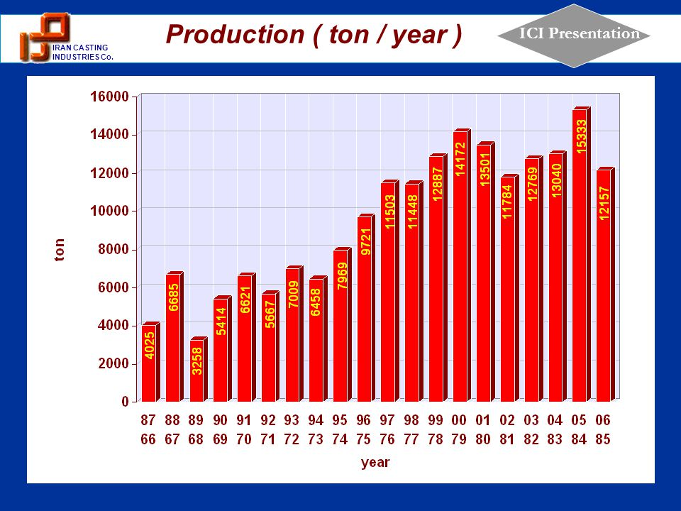 1 IRAN CASTING INDUSTRIES Co. ICI Presentation Production ( ton / year )