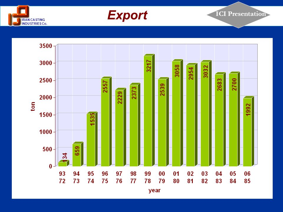 1 IRAN CASTING INDUSTRIES Co. ICI Presentation Export