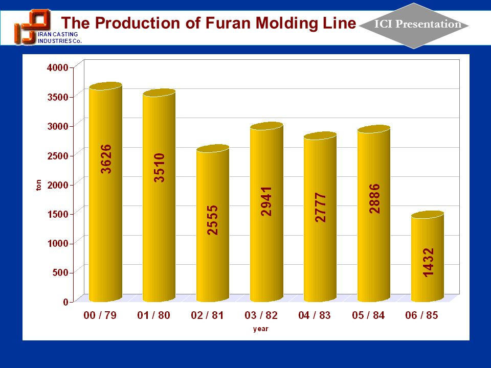 1 IRAN CASTING INDUSTRIES Co. ICI Presentation The Production of Furan Molding Line