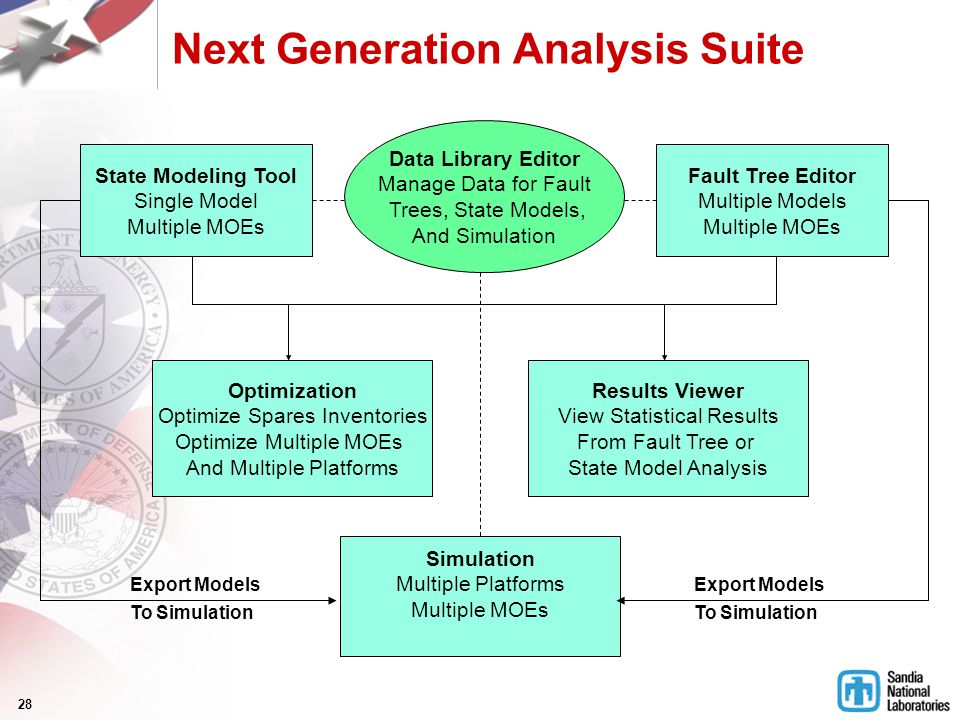 28 Next Generation Analysis Suite Fault Tree Editor Multiple Models Multiple MOEs Data Library Editor Manage Data for Fault Trees, State Models, And S