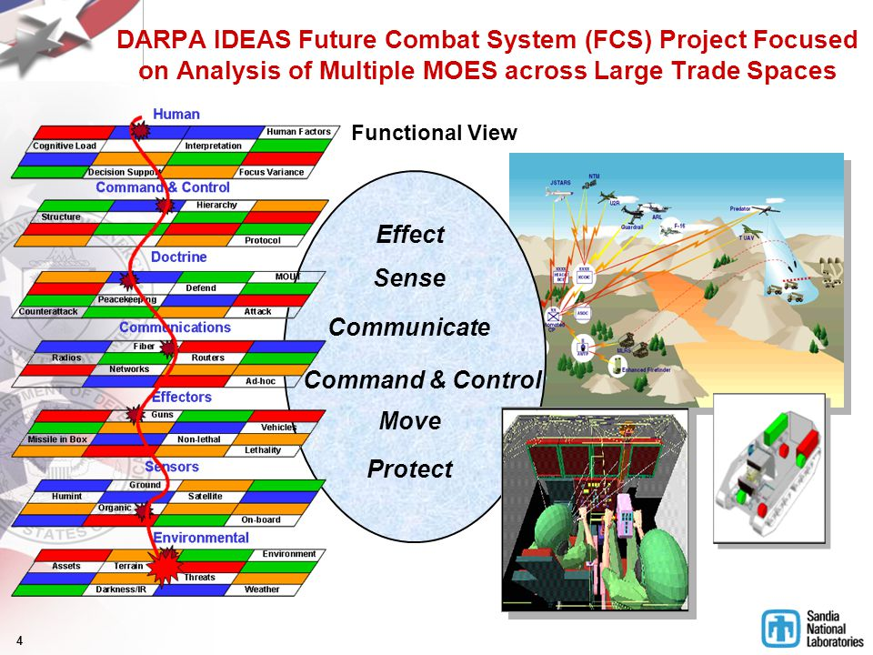 4 DARPA IDEAS Future Combat System (FCS) Project Focused on Analysis of Multiple MOES across Large Trade Spaces Effect Sense Communicate Move Protect