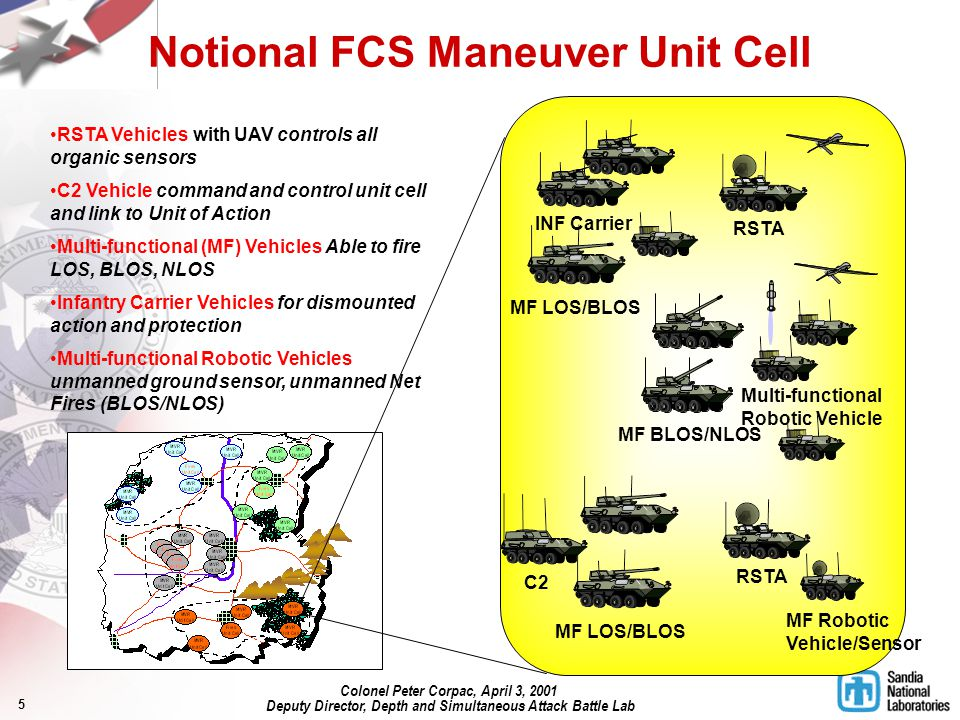 5 MF LOS/BLOS C2 RSTA Multi-functional Robotic Vehicle MF BLOS/NLOS MF LOS/BLOS INF Carrier MF Robotic Vehicle/Sensor RSTA Vehicles with UAV controls all organic sensors C2 Vehicle command and control unit cell and link to Unit of Action Multi-functional (MF) Vehicles Able to fire LOS, BLOS, NLOS Infantry Carrier Vehicles for dismounted action and protection Multi-functional Robotic Vehicles unmanned ground sensor, unmanned Net Fires (BLOS/NLOS) Notional FCS Maneuver Unit Cell Colonel Peter Corpac, April 3, 2001 Deputy Director, Depth and Simultaneous Attack Battle Lab