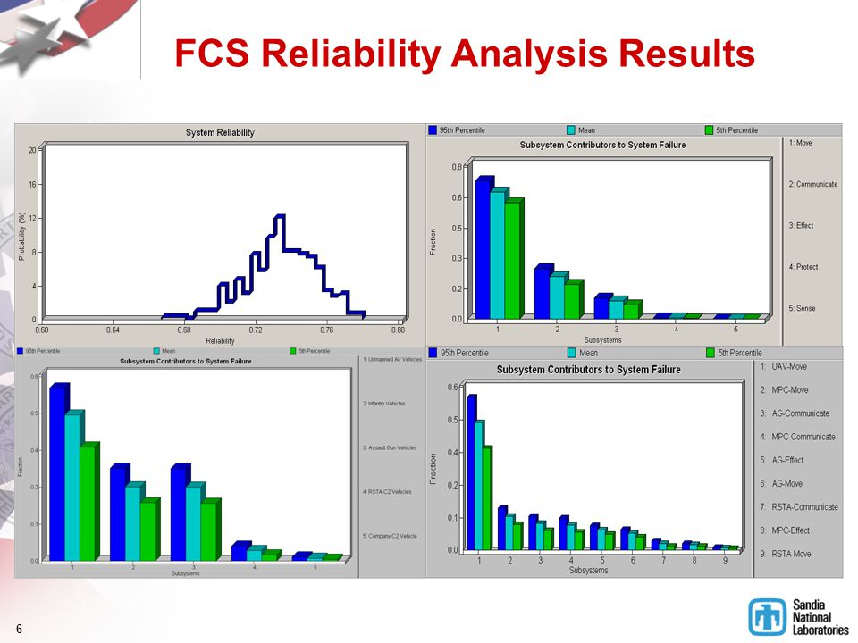 6 FCS Reliability Analysis Results