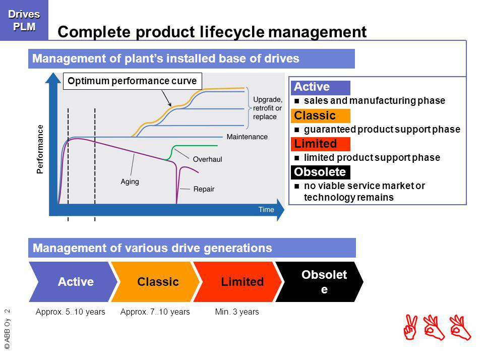 © ABB Oy 2 ABBDrivesLCMDrivesPLM Complete product lifecycle management Active sales and manufacturing phase Classic guaranteed product support phase Limited limited product support phase Obsolete no viable service market or technology remains Management of various drive generations Management of plants installed base of drives Performance Optimum performance curve ActiveClassicLimited Obsolet e Approx.