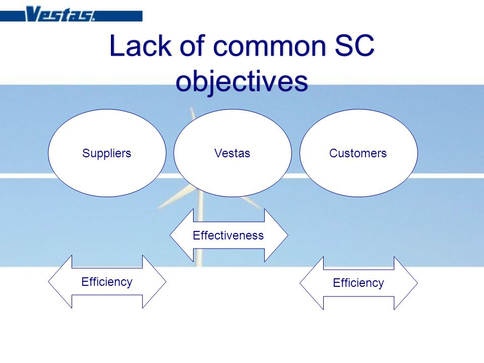 Lack of common SC objectives SuppliersVestasCustomers Effectiveness Efficiency