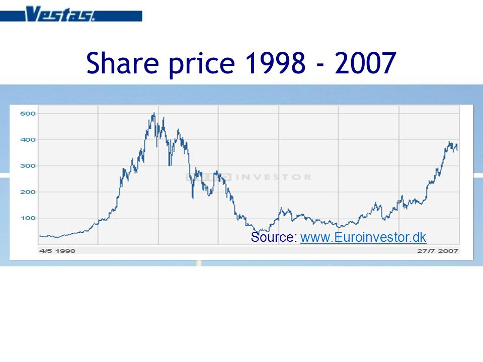 Share price 1998 - 2007 Source: www.Euroinvestor.dkwww.Euroinvestor.dk