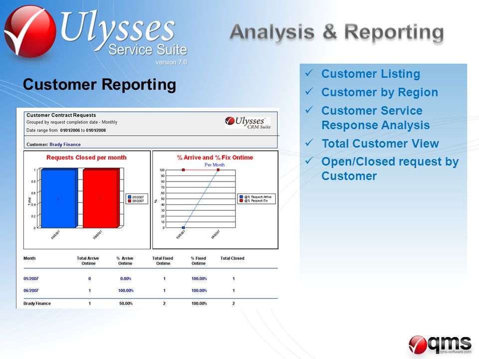 Customer Reporting Customer Listing Customer by Region Customer Service Response Analysis Total Customer View Open/Closed request by Customer