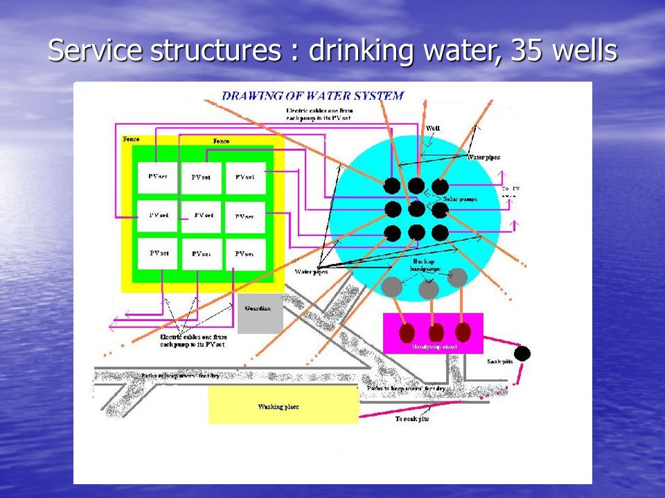 Service structures : drinking water, 35 wells