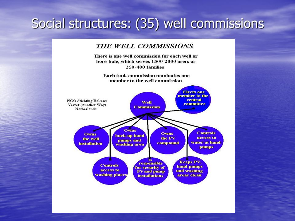 Social structures : central committee (35 members) and management (5-7 appointees) Some tasks: Ownership and management of the central project offices and depot.