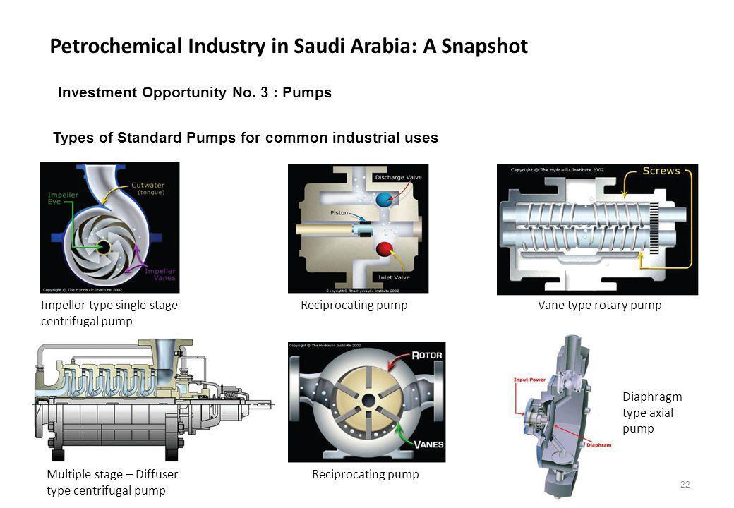 Petrochemical Industry in Saudi Arabia: A Snapshot 22 Types of Standard Pumps for common industrial uses Impellor type single stage centrifugal pump M