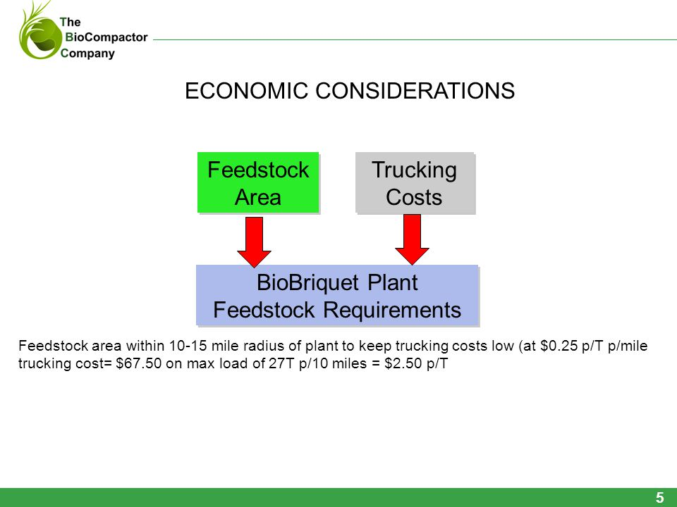 Feedstock area within 10-15 mile radius of plant to keep trucking costs low (at $0.25 p/T p/mile trucking cost= $67.50 on max load of 27T p/10 miles = $2.50 p/T Feedstock Area Feedstock Area Trucking Costs Trucking Costs BioBriquet Plant Feedstock Requirements BioBriquet Plant Feedstock Requirements ECONOMIC CONSIDERATIONS 5