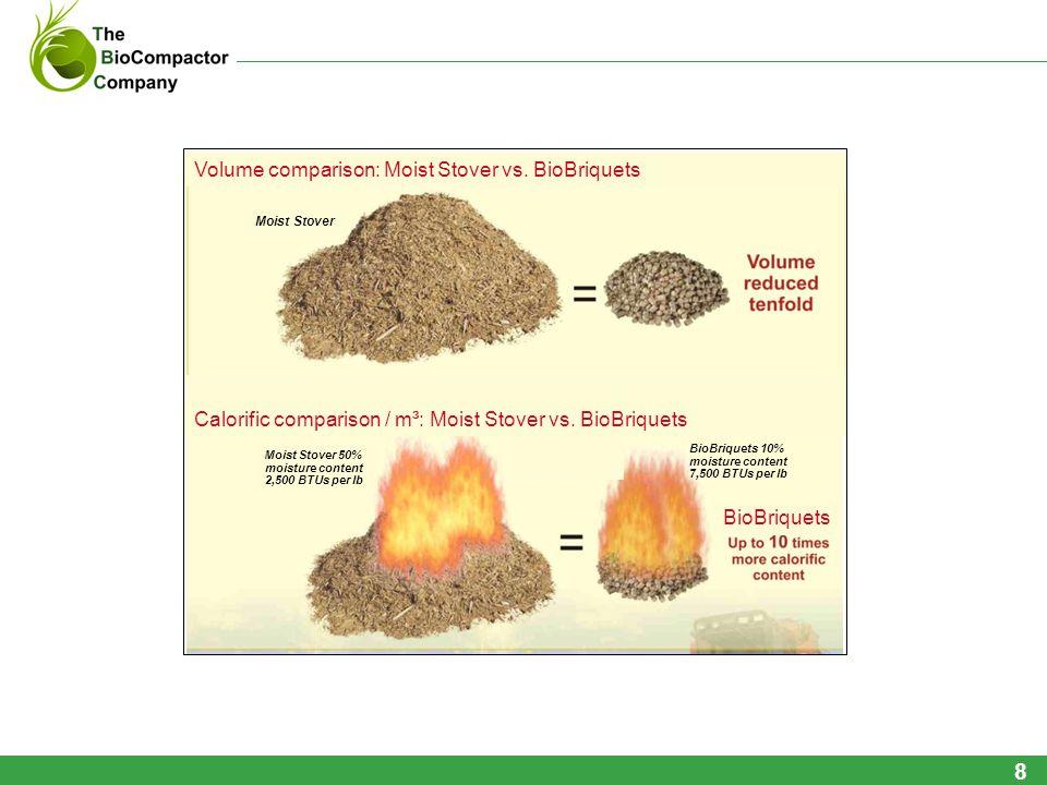 Volume comparison: Moist Stover vs. BioBriquets Calorific comparison / m³: Moist Stover vs. BioBriquets Moist Stover 50% moisture content 2,500 BTUs p