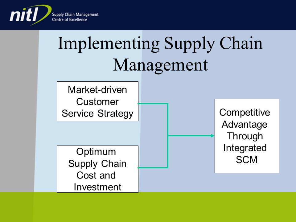 Market-driven Customer Service Strategy Optimum Supply Chain Cost and Investment Competitive Advantage Through Integrated SCM Implementing Supply Chain Management