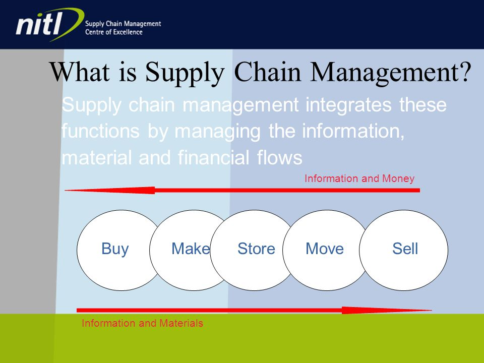 Supply chain management integrates these functions by managing the information, material and financial flows BuyMakeStore Information and Money Information and Materials What is Supply Chain Management.