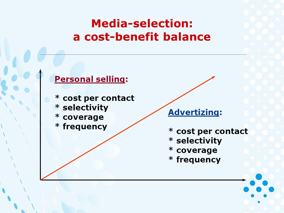Media-selection: a cost-benefit balance Personal selling: * cost per contact * selectivity * coverage * frequency Advertizing: * cost per contact * selectivity * coverage * frequency