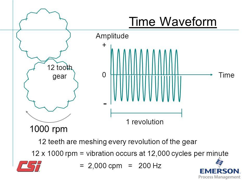 1000 rpm 1 revolution Time Amplitude 0 + - Time Waveform 4 blades = vibration occurs 4 times per revolution 4 x 1000 rpm = vibration occurs at 4000 cy