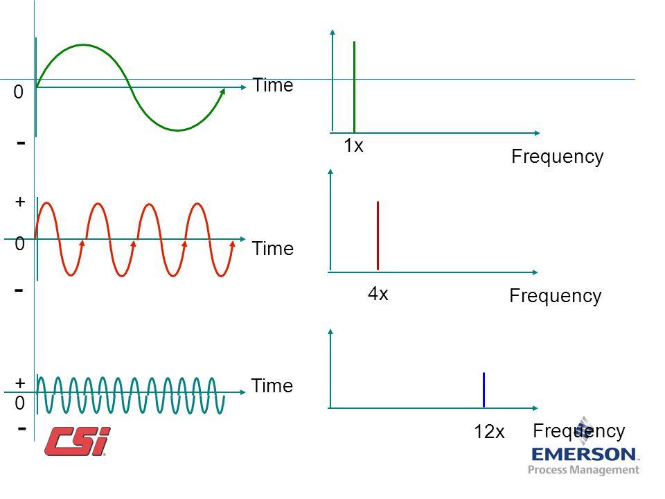 Amplitude Frequency Amplitude Time Amplitude Time Amplitude Time Frequency