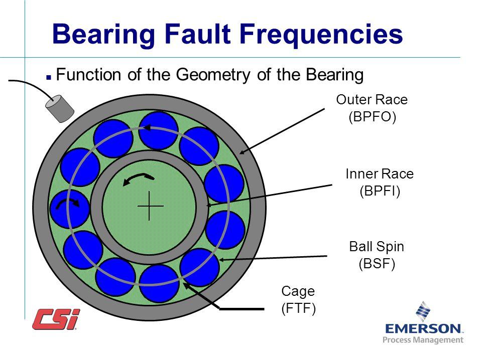 Predefined Spectrum Analysis Bands 20000 0.3 0.6 0.9 1.2 1.5 1.8 1xRPM - BALANCE 2xRPM - ALIGNMENT 3-5xRPM - LOOSENESS 50001000015000 Frequency Hz 5-2