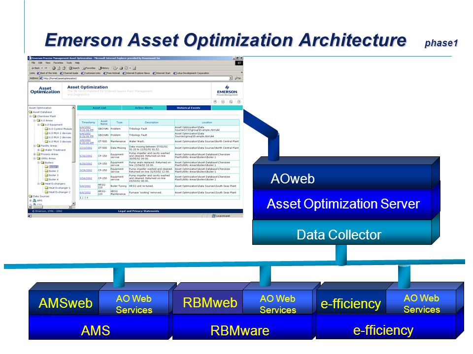 Asset Management Integration Motors, pumps, fans, boilers, turbines motor control centers, transformers Assets Device Periodic Monitoring I & C monitoring, measurement, and regulation Control Bus (FieldBus, HART, ProfiBus), Ethernet LAN, modem Connectivity Ethernet LAN World Wide Web Control and Application Efficiency Monitoring Device Management CMMS Process Decision Support Operation Process Control (DeltaV) Asset Management Optimization GRA Equipment Diagnostic Condition Monitoring Enterprise Ethernet WAN Asset Optimization Interface