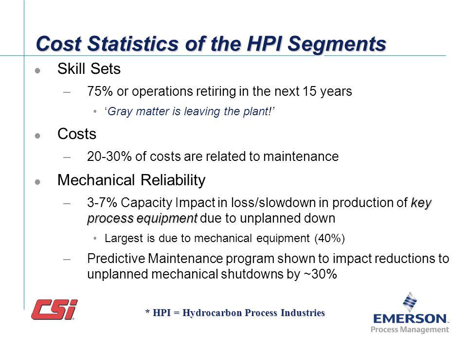 Program Performance 19882001Ideal Reactive55% 10% Preventive30%31%25-35% Predictive10%12%45-55% Proactive 5%2%Balance Reliability Magazines 2002 repor