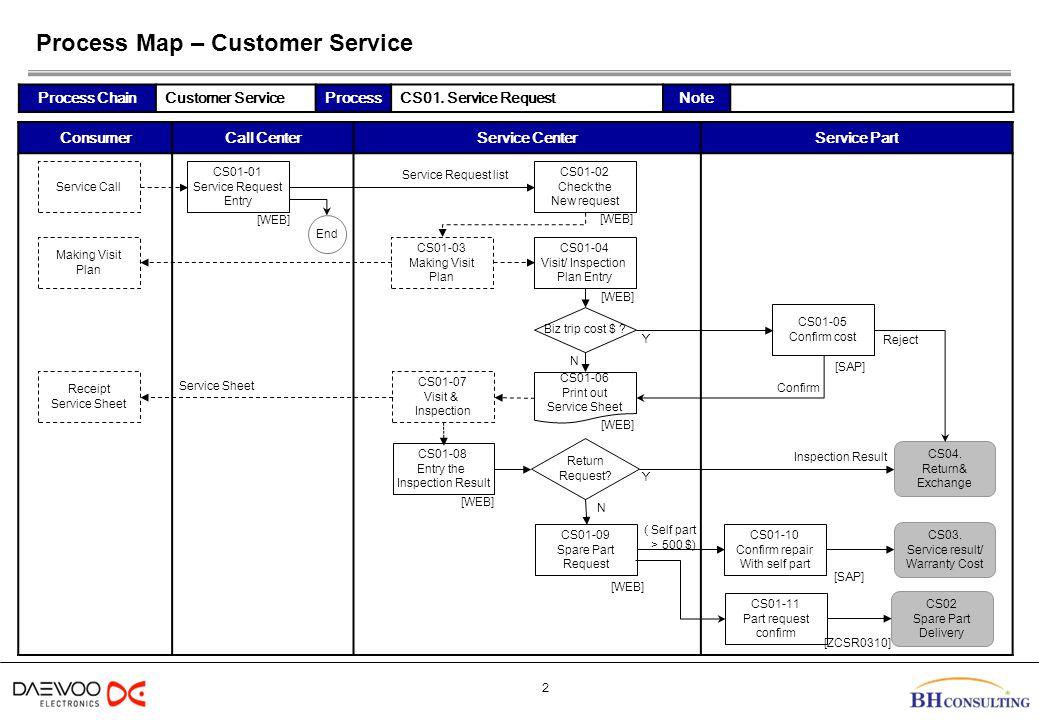 Process Map – Customer Service 3 Service CenterService PartAccount Part Process ChainCustomer ServiceProcessCS03.