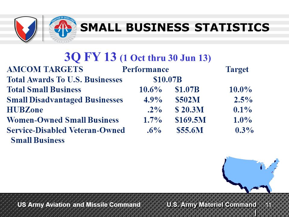 U.S. Army Materiel Command | US Army Aviation and Missile Command SMALL BUSINESS STATISTICS 11 3Q FY 13 (1 Oct thru 30 Jun 13) AMCOM TARGETS Performan