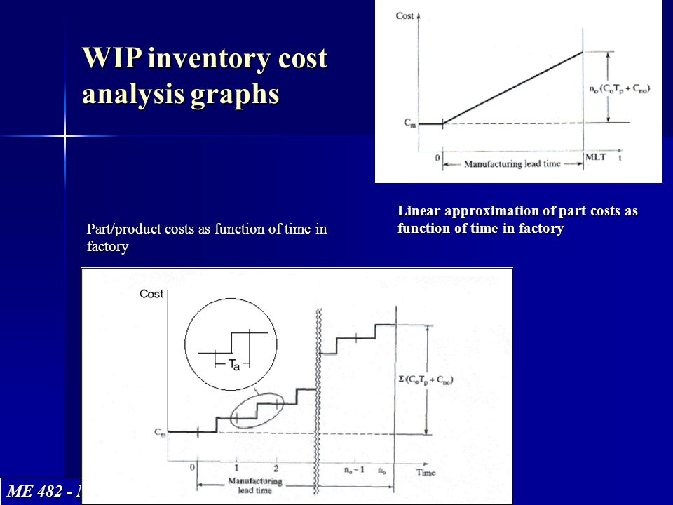 ME 482 - Manufacturing Systems WIP inventory cost analysis graphs Linear approximation of part costs as function of time in factory Part/product costs
