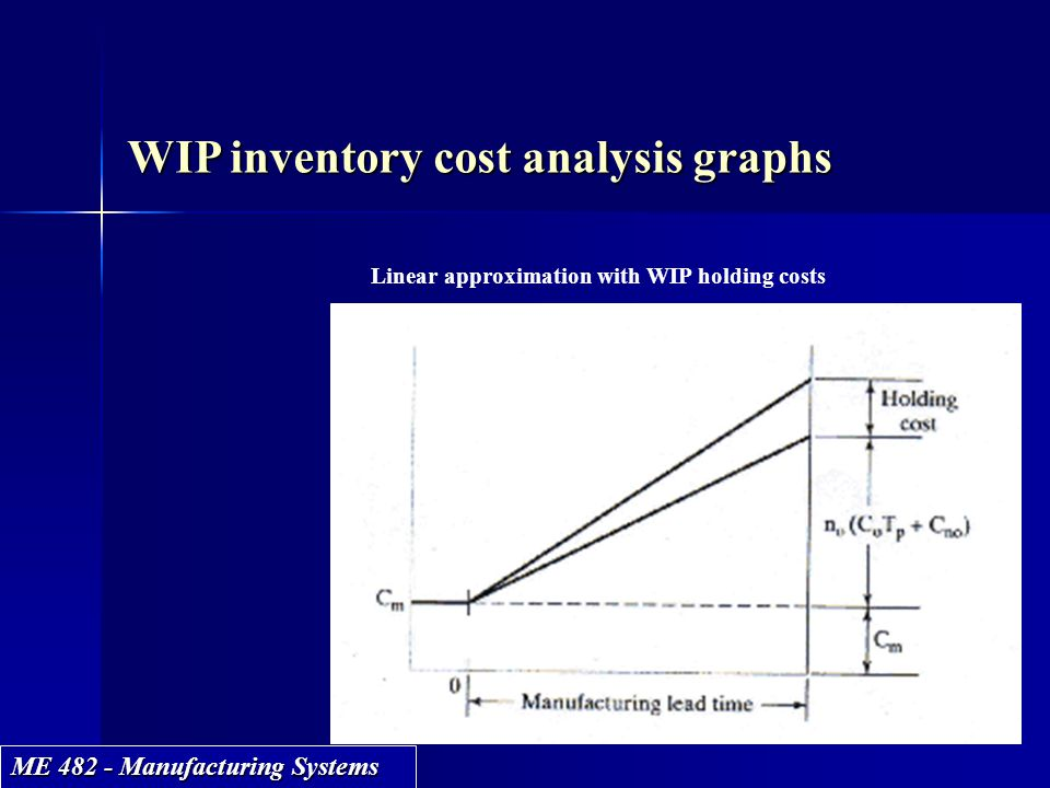ME 482 - Manufacturing Systems WIP inventory cost analysis graphs Linear approximation with WIP holding costs