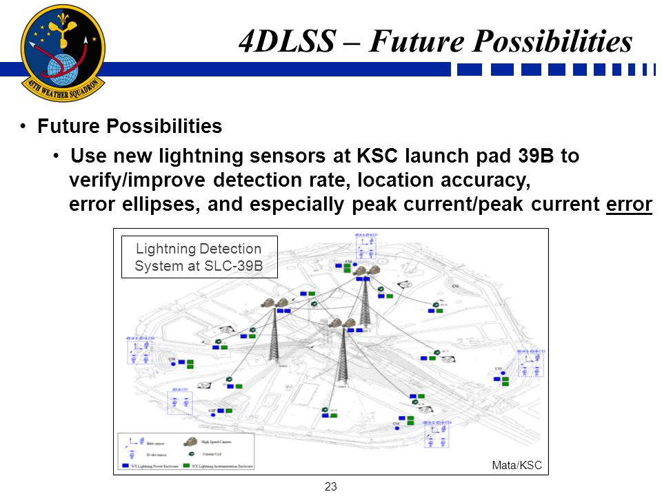 23 Future Possibilities Use new lightning sensors at KSC launch pad 39B to verify/improve detection rate, location accuracy, error ellipses, and especially peak current/peak current error 4DLSS – Future Possibilities Lightning Detection System at SLC-39B Mata/KSC
