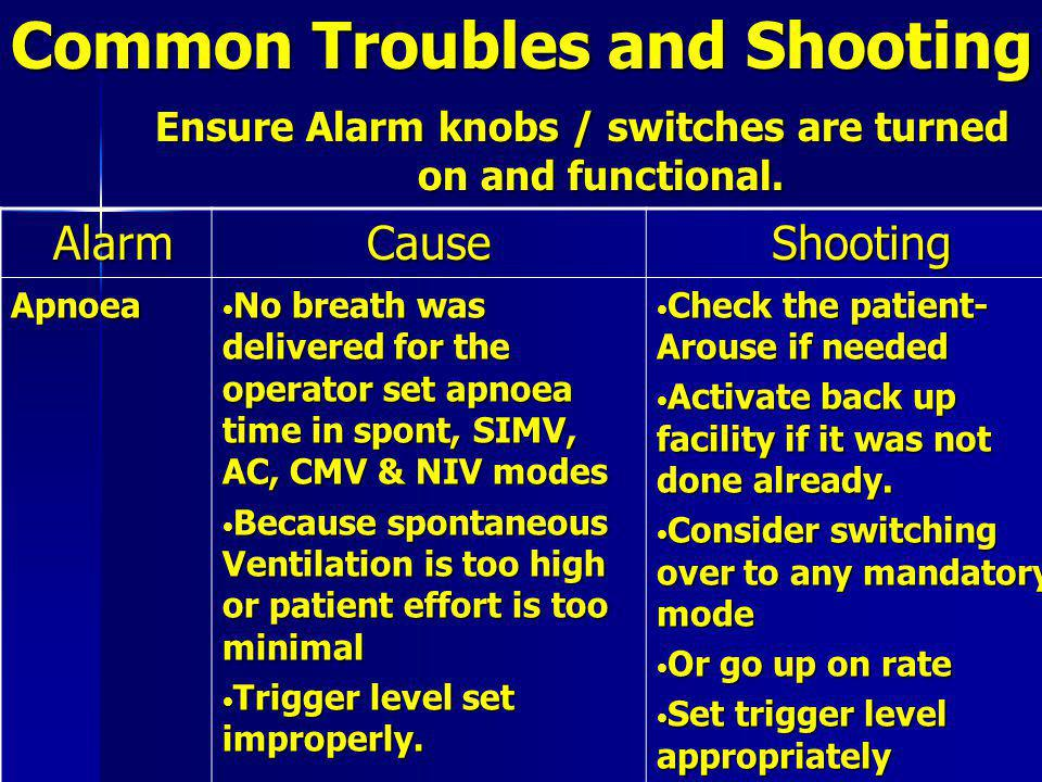 Common Troubles and Shooting Ensure Alarm knobs / switches are turned on and functional.