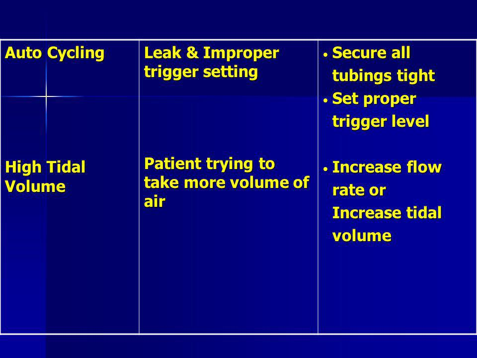 Auto Cycling High Tidal Volume Leak & Improper trigger setting Patient trying to take more volume of air Secure all Secure all tubings tight tubings tight Set proper Set proper trigger level trigger level Increase flow Increase flow rate or rate or Increase tidal Increase tidal volume volume
