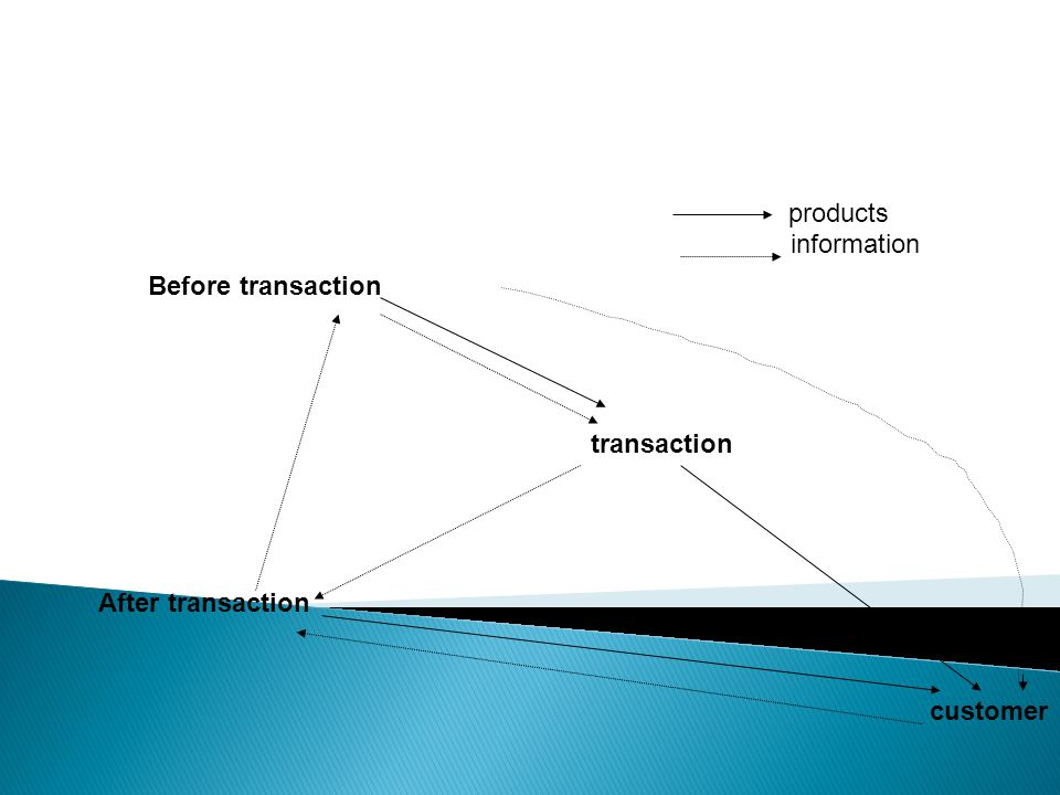 Before transaction transaction After transaction products information customer