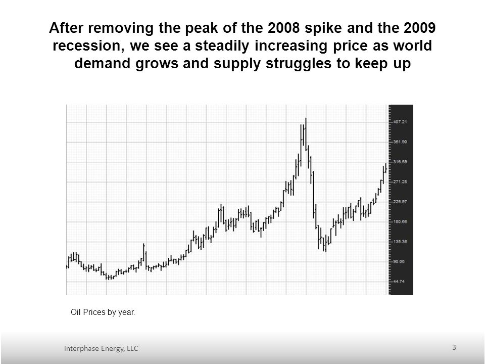 After removing the peak of the 2008 spike and the 2009 recession, we see a steadily increasing price as world demand grows and supply struggles to keep up Interphase Energy, LLC 3 Oil Prices by year.
