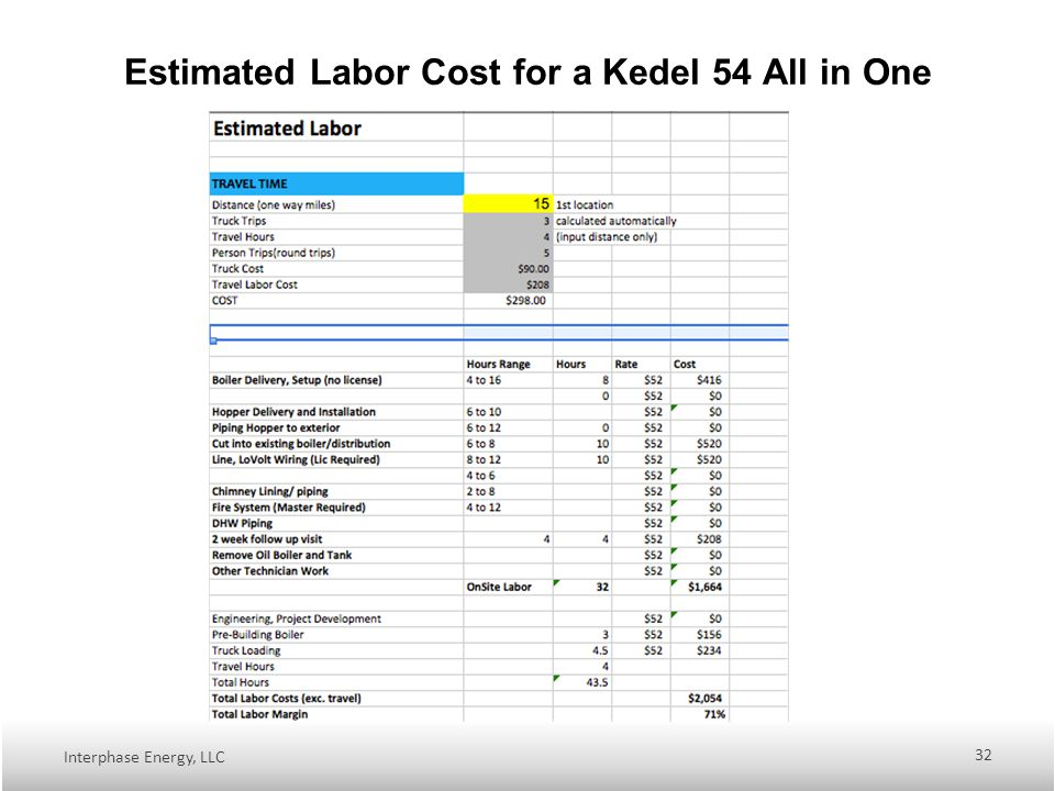 Estimated Labor Cost for a Kedel 54 All in One Interphase Energy, LLC 32