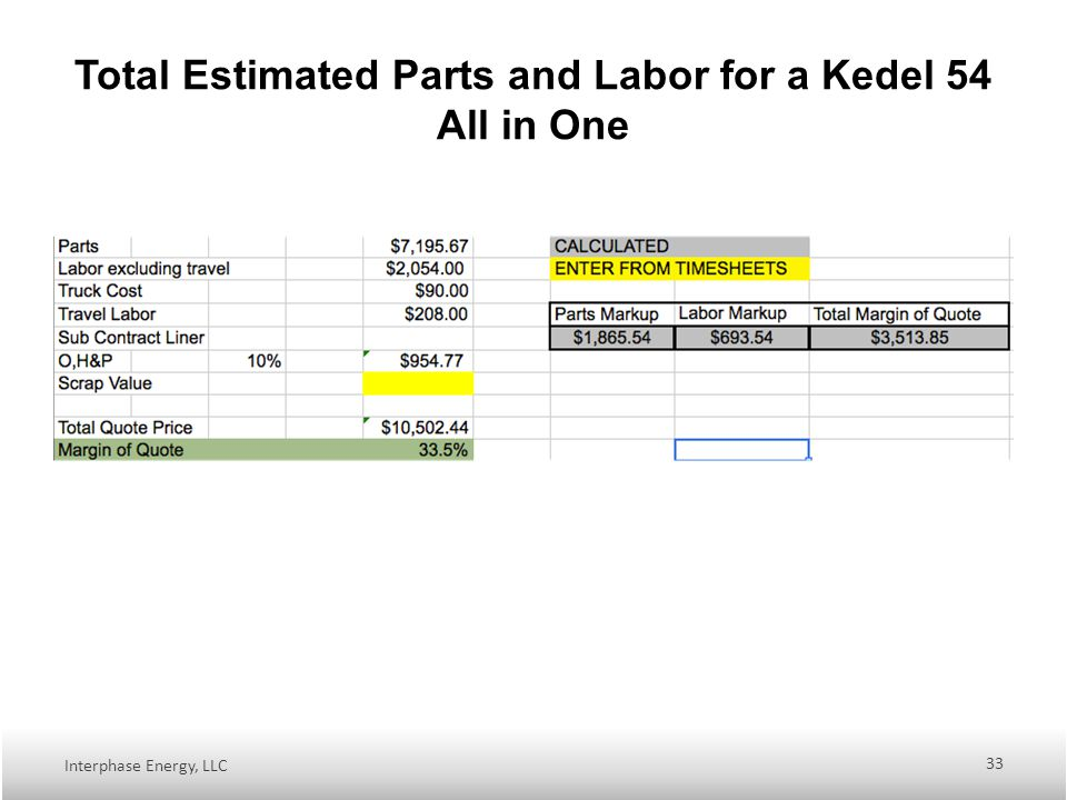 Total Estimated Parts and Labor for a Kedel 54 All in One Interphase Energy, LLC 33