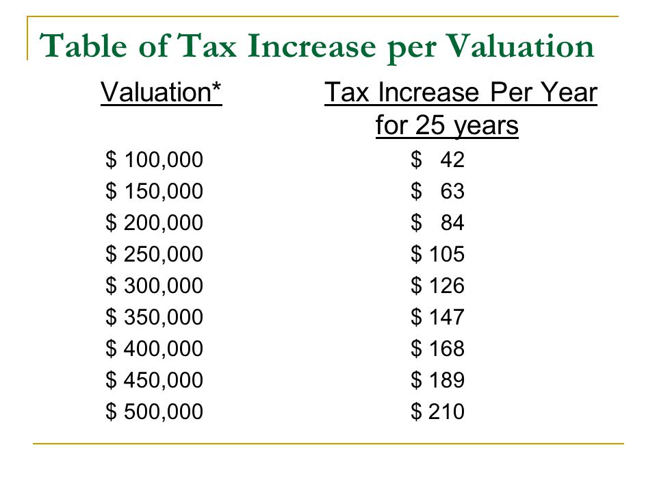 Table of Tax Increase per Valuation Valuation* Tax Increase Per Year for 25 years $ 100,000 $ 42 $ 150,000 $ 63 $ 200,000 $ 84 $ 250,000 $ 105 $ 300,0