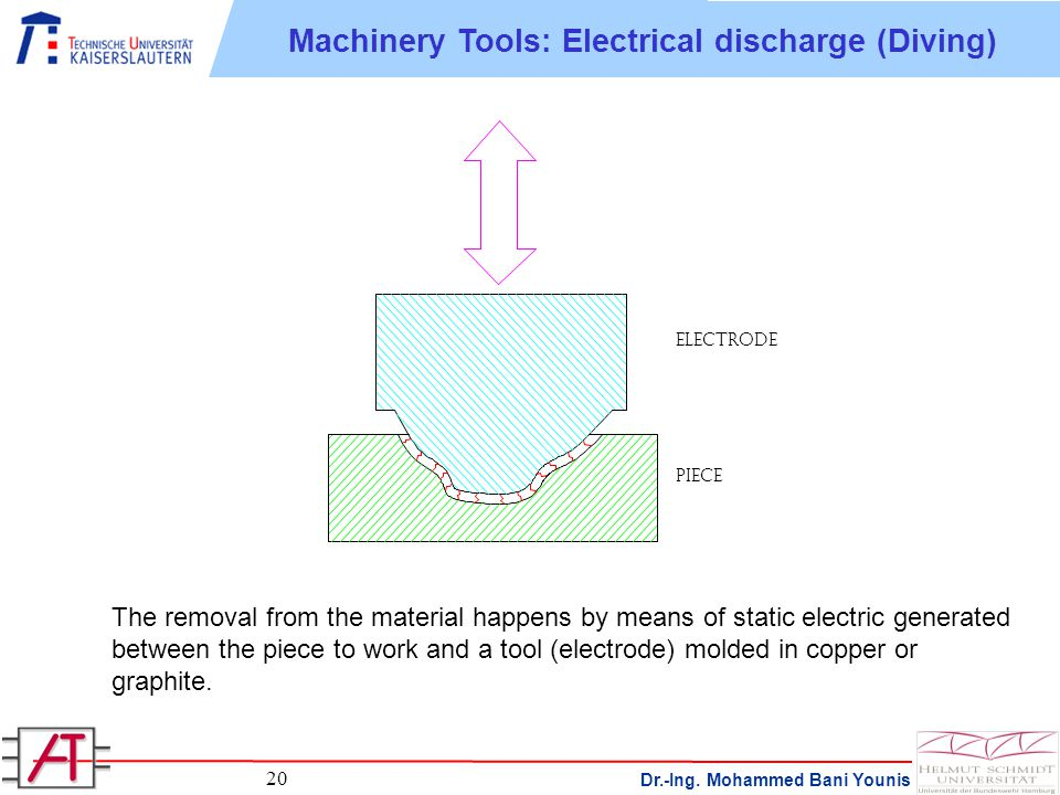 Dr.-Ing. Mohammed Bani Younis 20 The removal from the material happens by means of static electric generated between the piece to work and a tool (ele